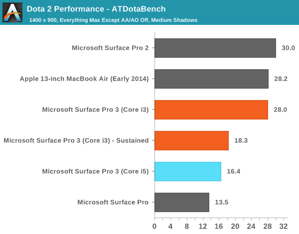 Dota 2 Performance - ATDotaBench