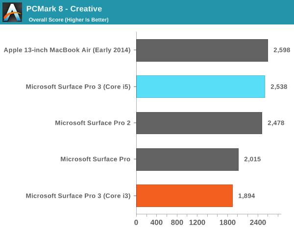 PCMark 8 - Creative