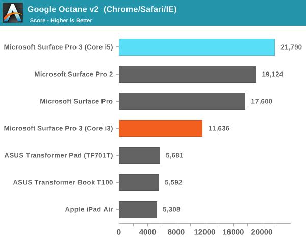 Google Octane v2  (Chrome/Safari/IE)