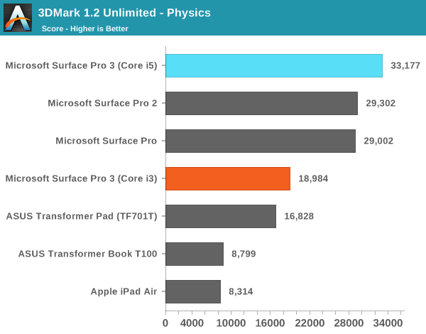 3DMark 1.2 Unlimited - Physics