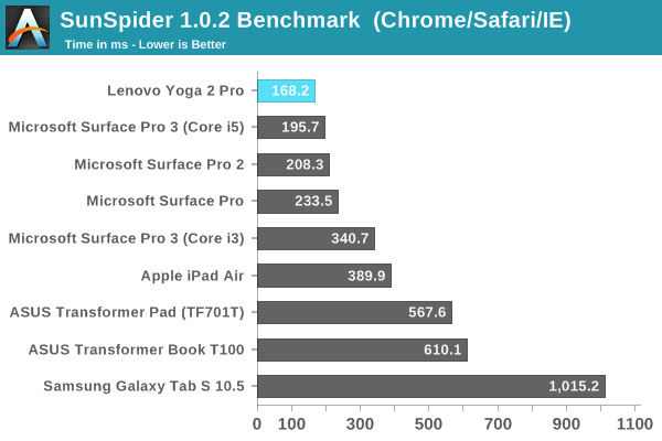 SunSpider 1.0.2 Benchmark  (Chrome/Safari/IE)