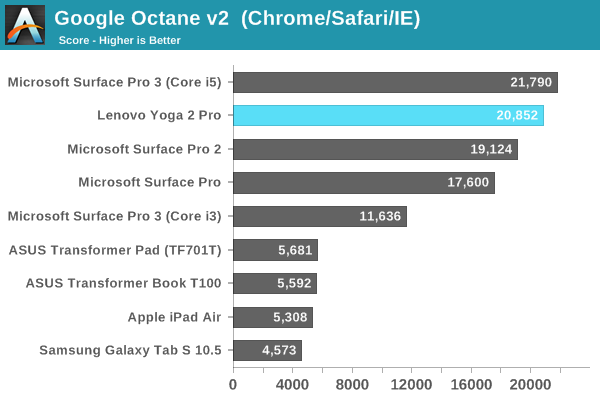 Google Octane v2  (Chrome/Safari/IE)