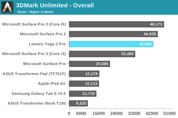 3DMark Unlimited - Overall