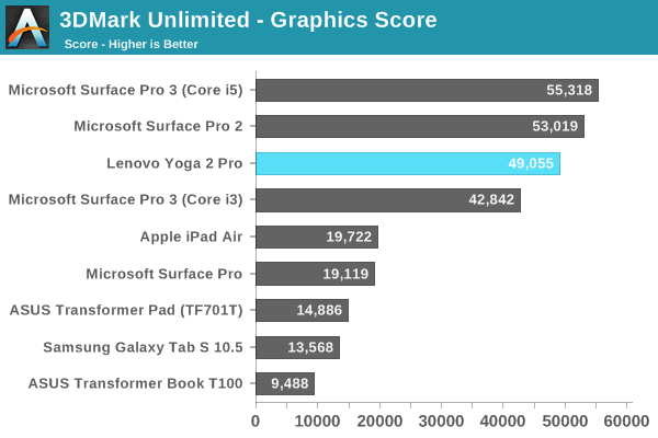 3DMark Unlimited - Graphics Score