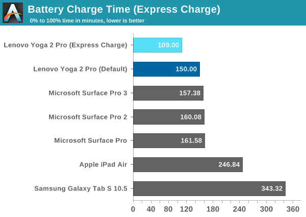 Battery Charge Time (Express Charge)