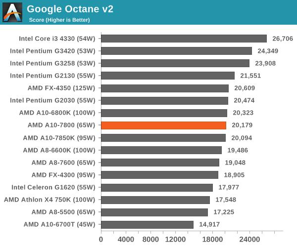 Google Octane v2