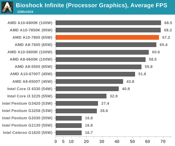 Bioshock Infinite (Processor Graphics), Average FPS