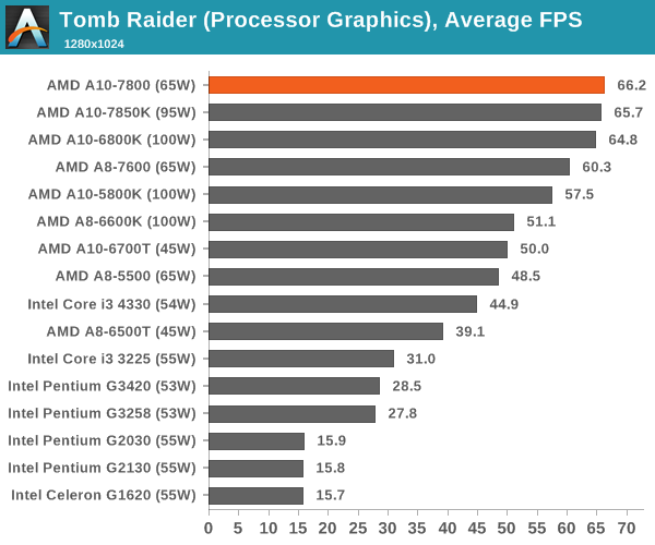 Tomb Raider (Processor Graphics), Average FPS