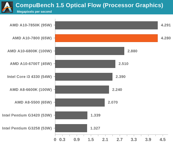 CompuBench 1.5 Optical Flow (Processor Graphics)