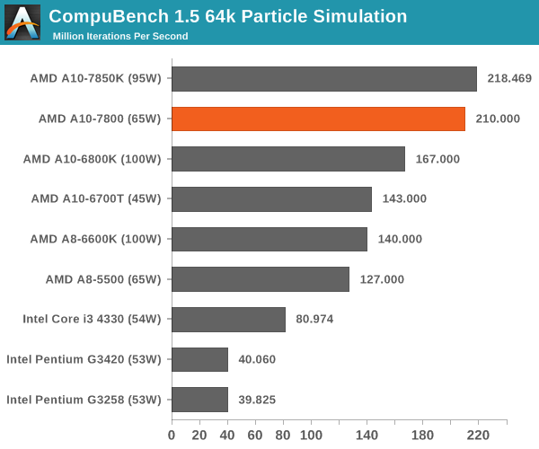 CompuBench 1.5 64k Particle Simulation (Processor Graphics)