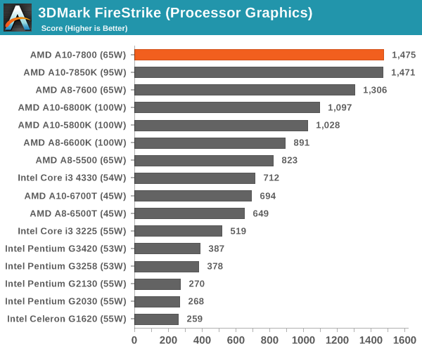 3DMark FireStrike (Processor Graphics)