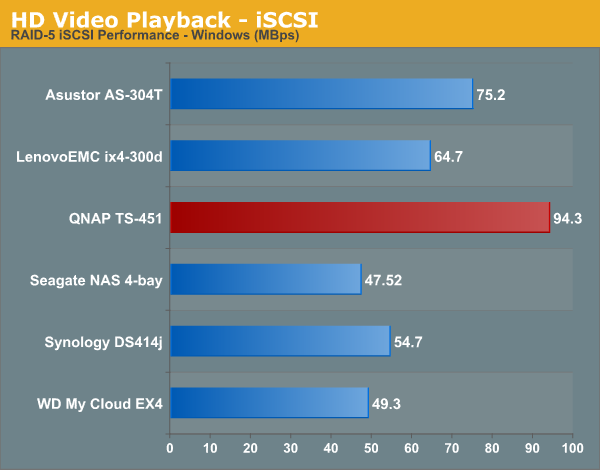HD Video Playback - iSCSI