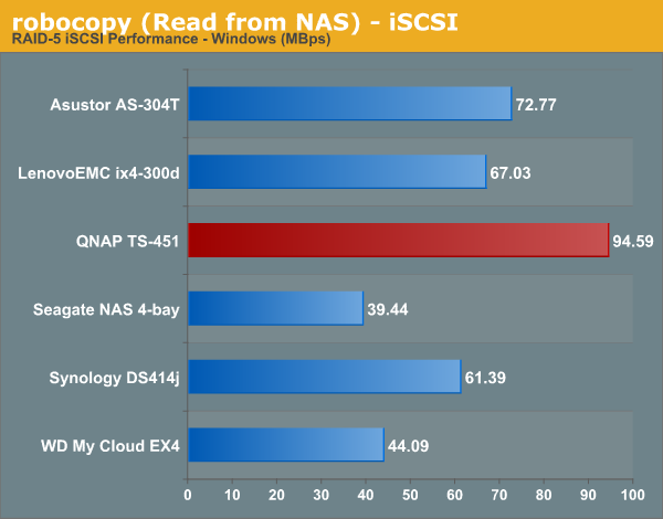 robocopy (Read from NAS) - iSCSI