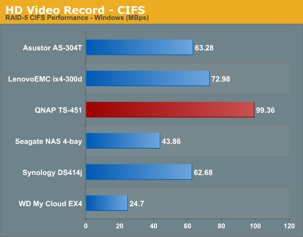 HD Video Record - CIFS