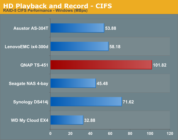 HD Playback and Record - CIFS