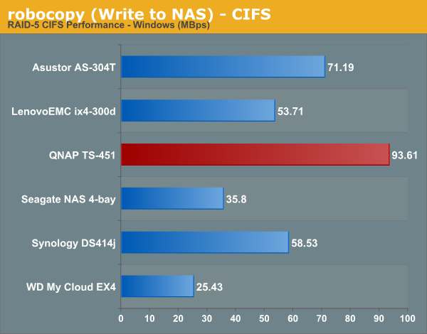 robocopy (Write to NAS) - CIFS