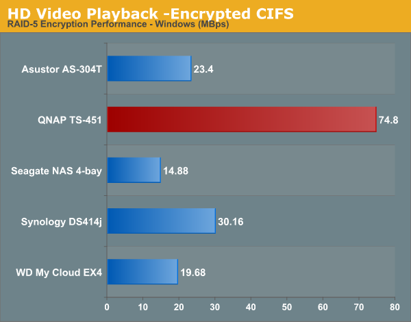 HD Video Playback -Encrypted CIFS
