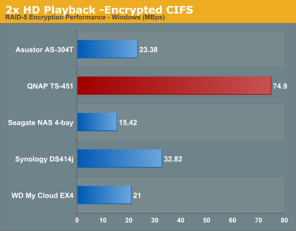 2x HD Playback -Encrypted CIFS