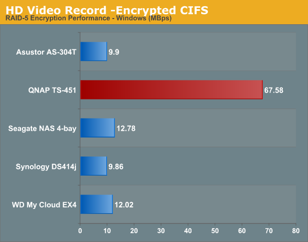 HD Video Record -Encrypted CIFS