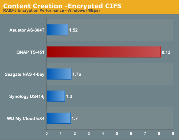 Content Creation -Encrypted CIFS