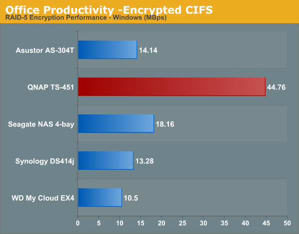 Office Productivity -Encrypted CIFS