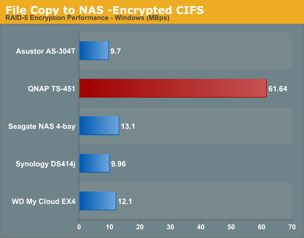 File Copy to NAS -Encrypted CIFS