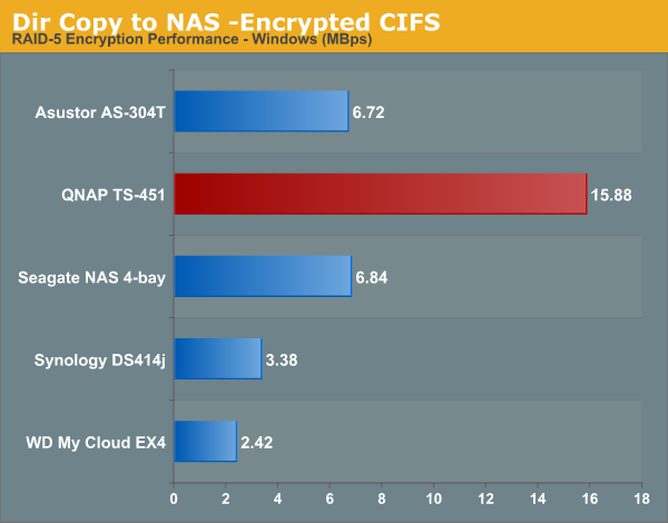 Dir Copy to NAS -Encrypted CIFS