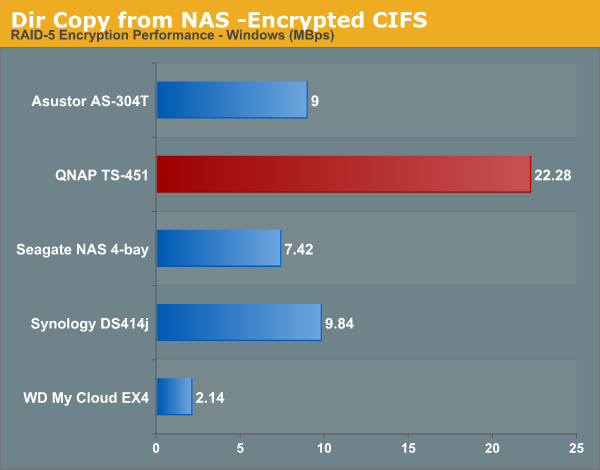 Dir Copy from NAS -Encrypted CIFS