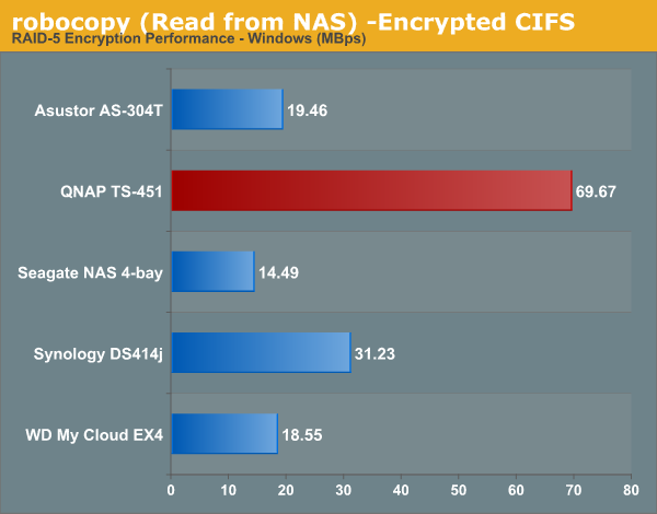 robocopy (Read from NAS) -Encrypted CIFS