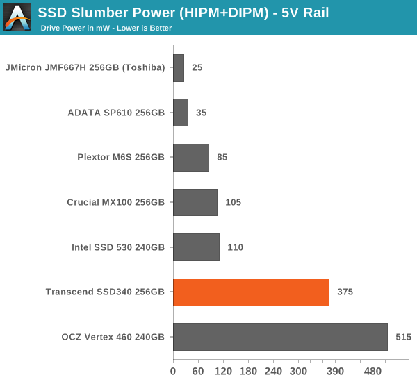 SSD Slumber Power (HIPM+DIPM) – 5V Rail