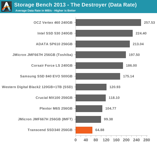 Storage Bench 2013 – The Destroyer (Data Rate)