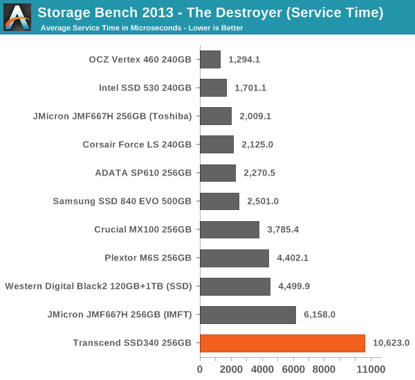 Storage Bench 2013 – The Destroyer (Service Time)
