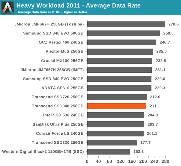 Heavy Workload 2011 – Average Data Rate