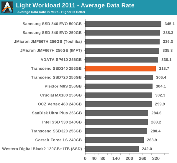 Light Workload 2011 – Average Data Rate