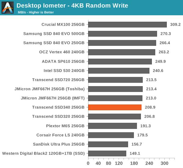 Desktop Iometer – 4KB Random Write