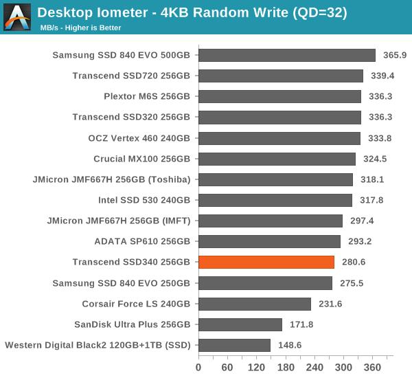 Desktop Iometer – 4KB Random Write (QD=32)
