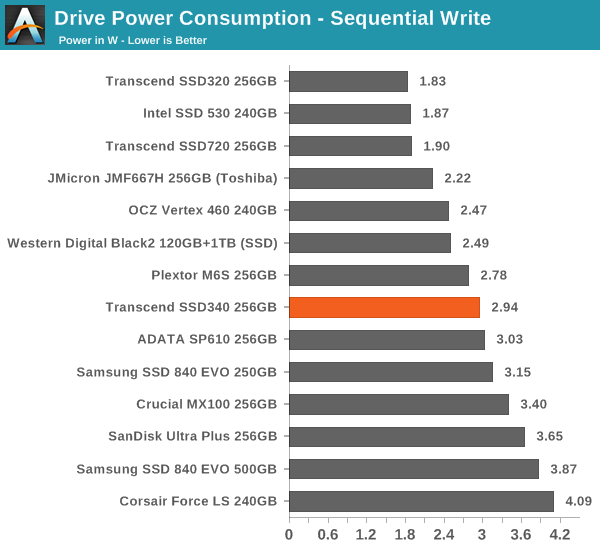 Drive Power Consumption – Sequential Write