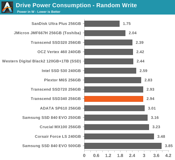 Drive Power Consumption – Random Write
