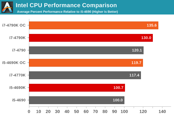 Core i7 CPU Performance Comparison