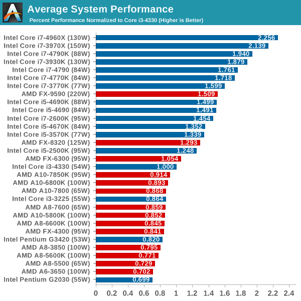 intel processor speed chart