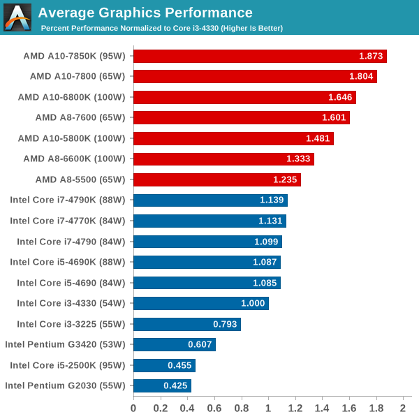 Average Graphics Performance