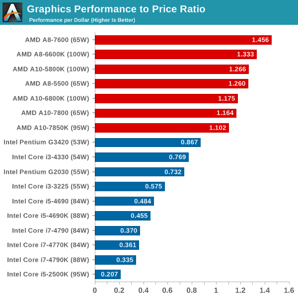 Processor Graphics Performance to Price Ratio