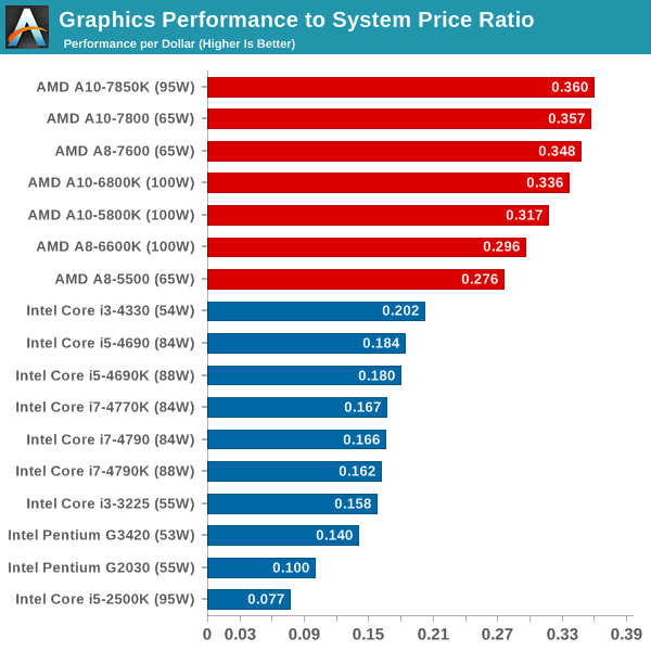 Processor Graphics Performance to System Price Ratio