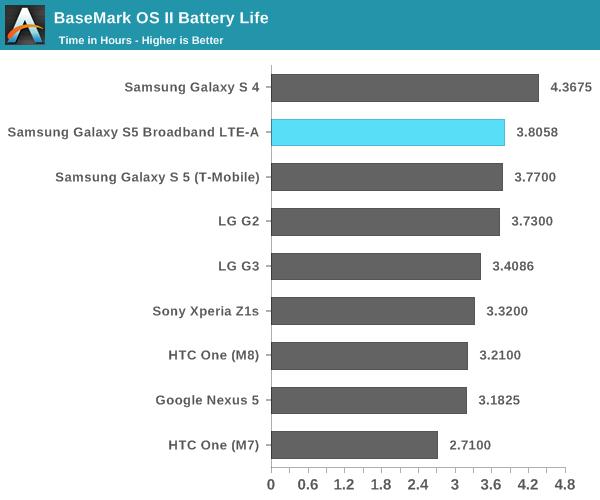 BaseMark OS II Battery Life