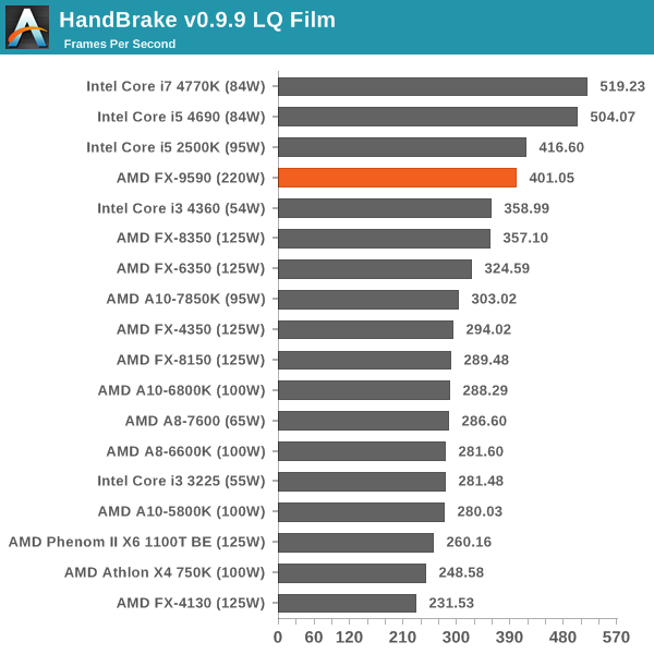 Cpu Benchmarks Comparing The Amd Fx 9590 Amd S 5 Ghz Turbo Cpu In Retail The Fx 9590 And Asrock 990fx Extreme9 Review
