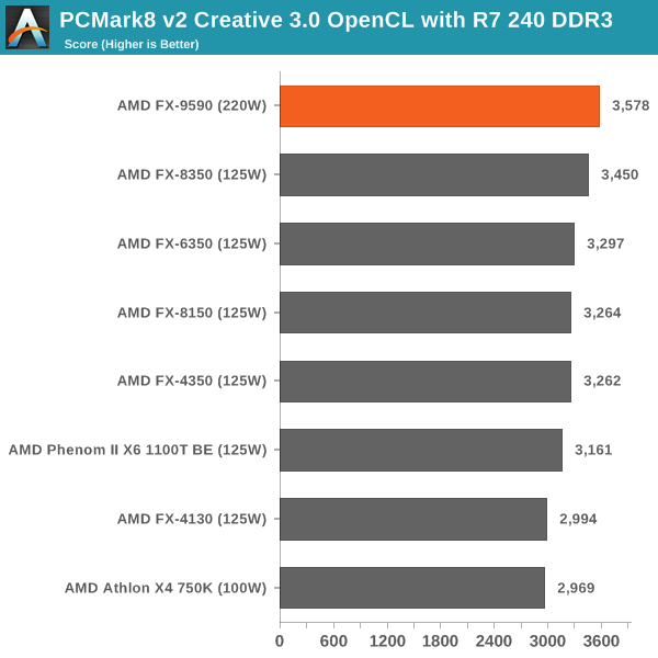 PCMark8 v2 Creative 3.0 OpenCL with R7 240 DDR3