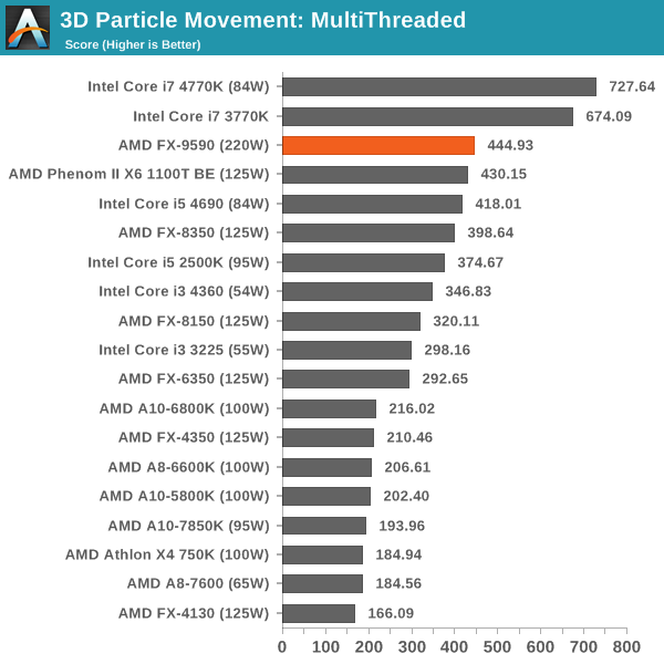 3D Particle Movement: MultiThreaded