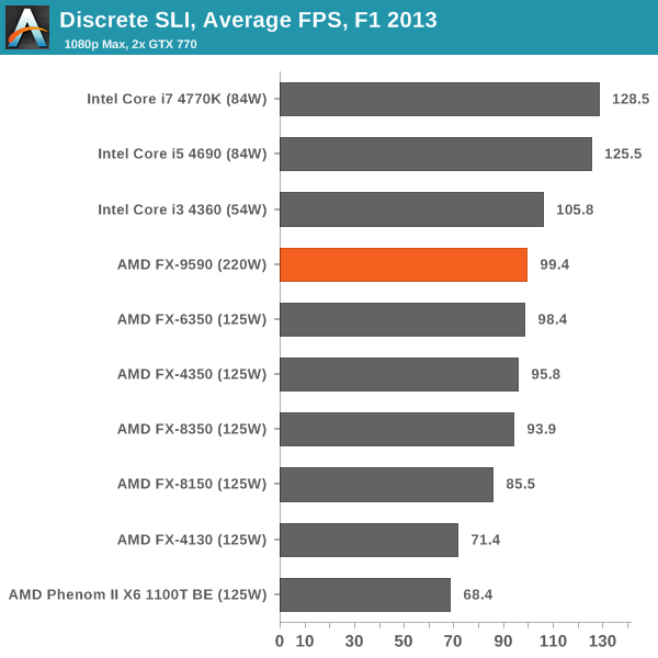 Discrete SLI, Average FPS, F1 2013