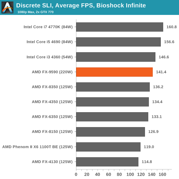 Discrete SLI, Average FPS, Bioshock Infinite