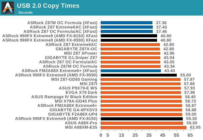 USB 2.0 Copy Times